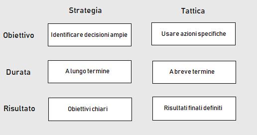 Le strategie aziendali cosa tenere in considerazioni per far si che tutto funzioni correttamente