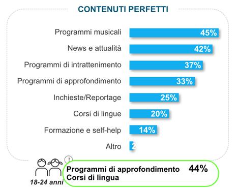 Gli ascolit sui podcast in Italia sono aumentati, e in questo grafico viene evidenziato l'interesse generale dell'audience.